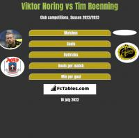 Viktor Noring vs Tim Roenning h2h player stats