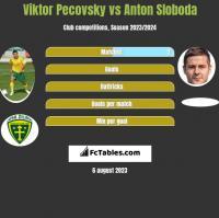Viktor Pecovsky vs Anton Sloboda h2h player stats