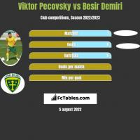 Viktor Pecovsky vs Besir Demiri h2h player stats