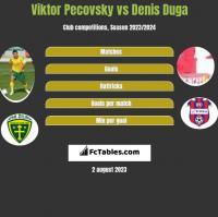 Viktor Pecovsky vs Denis Duga h2h player stats