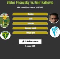 Viktor Pecovsky vs Emir Halilovic h2h player stats