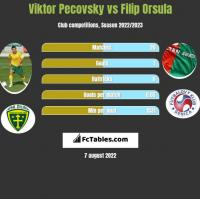 Viktor Pecovsky vs Filip Orsula h2h player stats