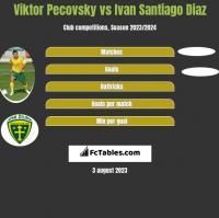 Viktor Pecovsky vs Ivan Santiago Diaz h2h player stats