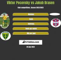 Viktor Pecovsky vs Jakub Brasen h2h player stats