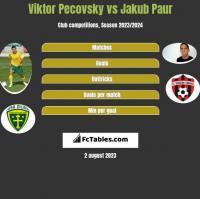 Viktor Pecovsky vs Jakub Paur h2h player stats
