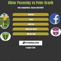 Viktor Pecovsky vs Peter Oravik h2h player stats