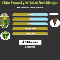 Viktor Pecovsky vs Vahan Bichakhchyan h2h player stats