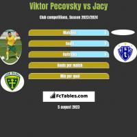Viktor Pecovsky vs Jacy h2h player stats