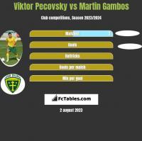 Viktor Pecovsky vs Martin Gambos h2h player stats