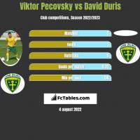 Viktor Pecovsky vs David Duris h2h player stats