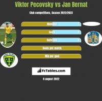 Viktor Pecovsky vs Jan Bernat h2h player stats