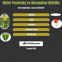 Viktor Pecovsky vs Alexandros Kiziridis h2h player stats