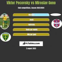 Viktor Pecovsky vs Miroslav Gono h2h player stats