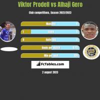 Viktor Prodell vs Alhaji Gero h2h player stats