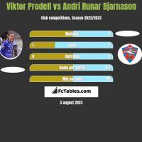 Viktor Prodell vs Andri Runar Bjarnason h2h player stats