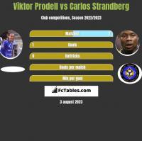 Viktor Prodell vs Carlos Strandberg h2h player stats