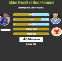 Viktor Prodell vs Deniz Hummet h2h player stats