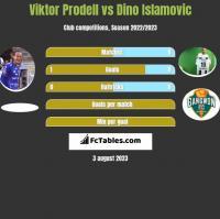 Viktor Prodell vs Dino Islamovic h2h player stats