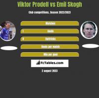 Viktor Prodell vs Emil Skogh h2h player stats