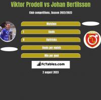Viktor Prodell vs Johan Bertilsson h2h player stats