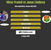Viktor Prodell vs Jonas Lindberg h2h player stats