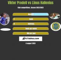 Viktor Prodell vs Linus Hallenius h2h player stats