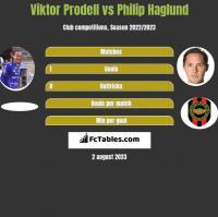 Viktor Prodell vs Philip Haglund h2h player stats