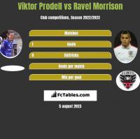 Viktor Prodell vs Ravel Morrison h2h player stats