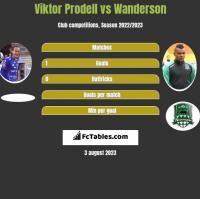 Viktor Prodell vs Wanderson h2h player stats