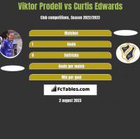 Viktor Prodell vs Curtis Edwards h2h player stats
