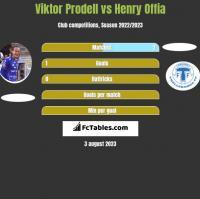 Viktor Prodell vs Henry Offia h2h player stats