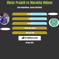 Viktor Prodell vs Marokhy Ndione h2h player stats