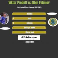 Viktor Prodell vs Albin Palmlov h2h player stats