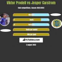 Viktor Prodell vs Jesper Carstrom h2h player stats