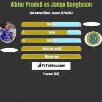 Viktor Prodell vs Johan Bengtsson h2h player stats