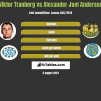 Viktor Tranberg vs Alexander Juel Andersen h2h player stats