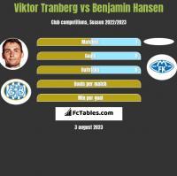 Viktor Tranberg vs Benjamin Hansen h2h player stats