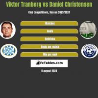 Viktor Tranberg vs Daniel Christensen h2h player stats