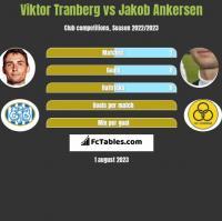 Viktor Tranberg vs Jakob Ankersen h2h player stats