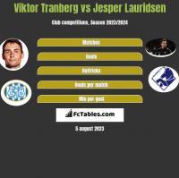 Viktor Tranberg vs Jesper Lauridsen h2h player stats