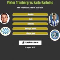 Viktor Tranberg vs Karlo Bartolec h2h player stats