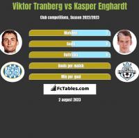 Viktor Tranberg vs Kasper Enghardt h2h player stats
