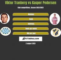 Viktor Tranberg vs Kasper Pedersen h2h player stats