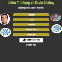 Viktor Tranberg vs Kevin Conboy h2h player stats