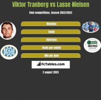 Viktor Tranberg vs Lasse Nielsen h2h player stats