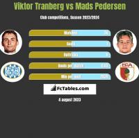 Viktor Tranberg vs Mads Pedersen h2h player stats