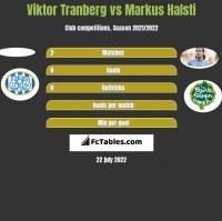 Viktor Tranberg vs Markus Halsti h2h player stats