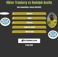 Viktor Tranberg vs Rodolph Austin h2h player stats