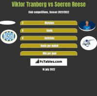 Viktor Tranberg vs Soeren Reese h2h player stats