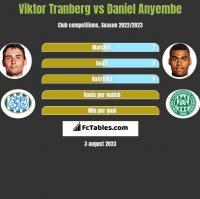 Viktor Tranberg vs Daniel Anyembe h2h player stats